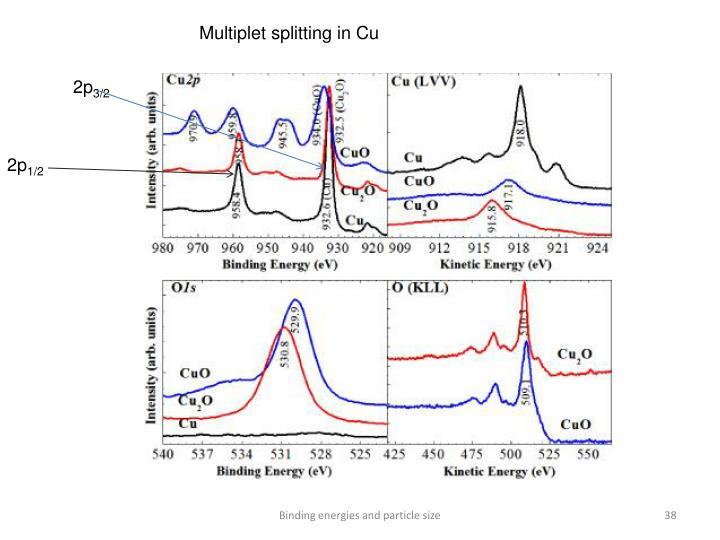 Multiplet splitting in Cu