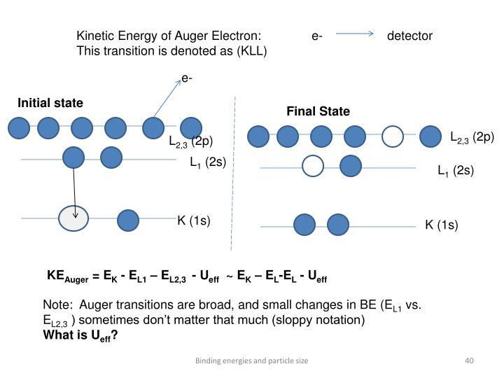 Kinetic Energy of Auger Electron:
