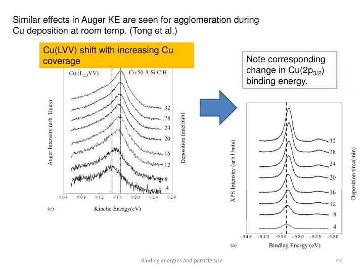 Similar effects in Auger KE are seen for agglomeration during Cu deposition at room temp. (Tong et al.)