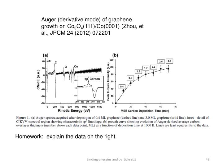 Auger (derivative mode) of graphene growth on Co