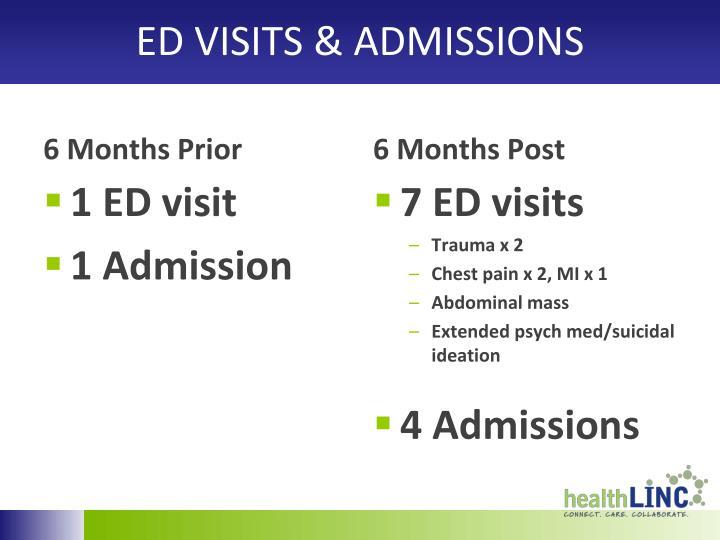 ED VISITS & ADMISSIONS