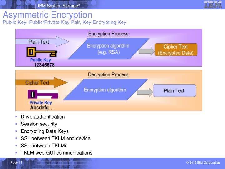 a look at public key encryption Henric johnson 5 requirements for public-key cryptography 4computationally infeasible to determine private key (kr b) knowing public key (ku b) 5computationally infeasible to recover message.