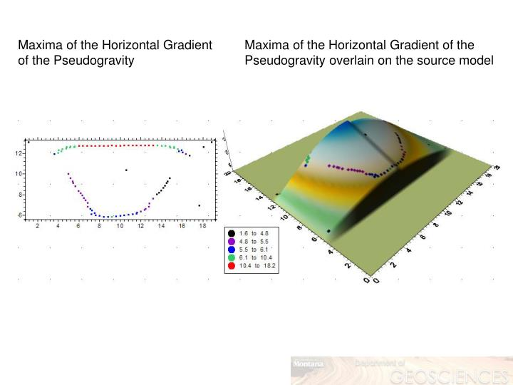 Maxima of the Horizontal Gradient of the Pseudogravity