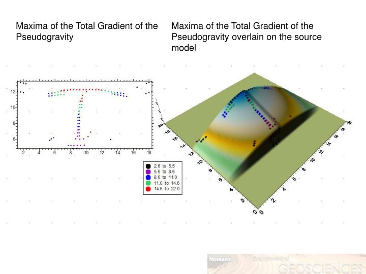 Maxima of the Total Gradient of the Pseudogravity