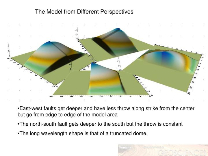 The Model from Different Perspectives