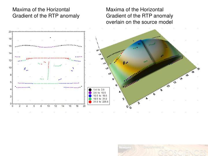 Maxima of the Horizontal Gradient of the RTP anomaly