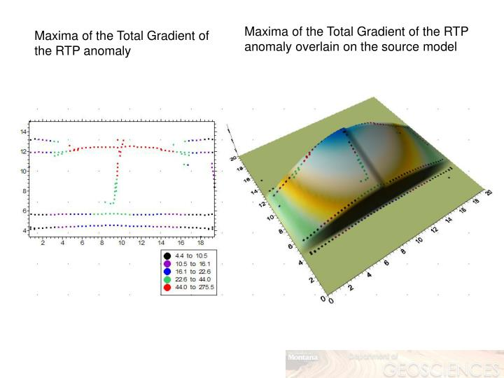 Maxima of the Total Gradient of the RTP anomaly overlain on the source model