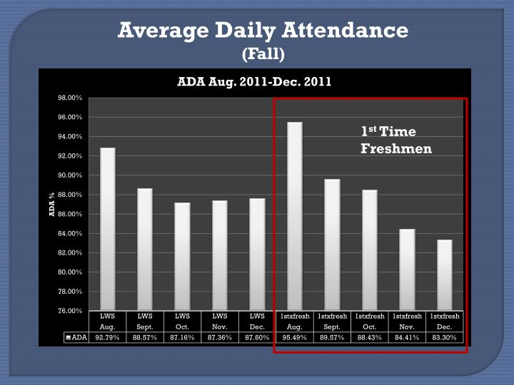 Average Daily Attendance