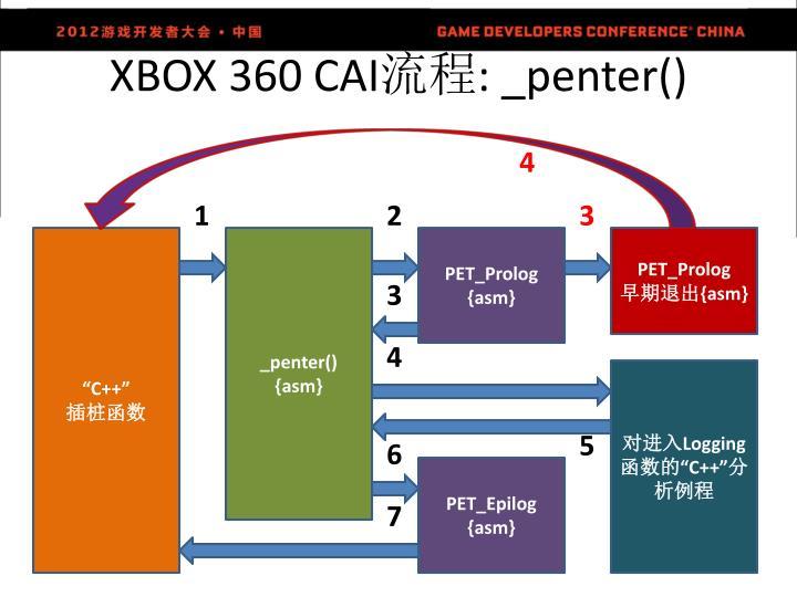 XBOX 360 CAI