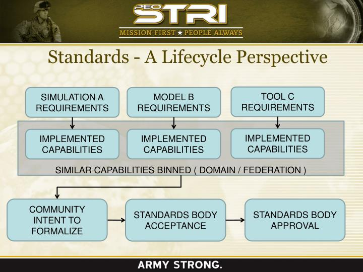 Standards a lifecycle perspective