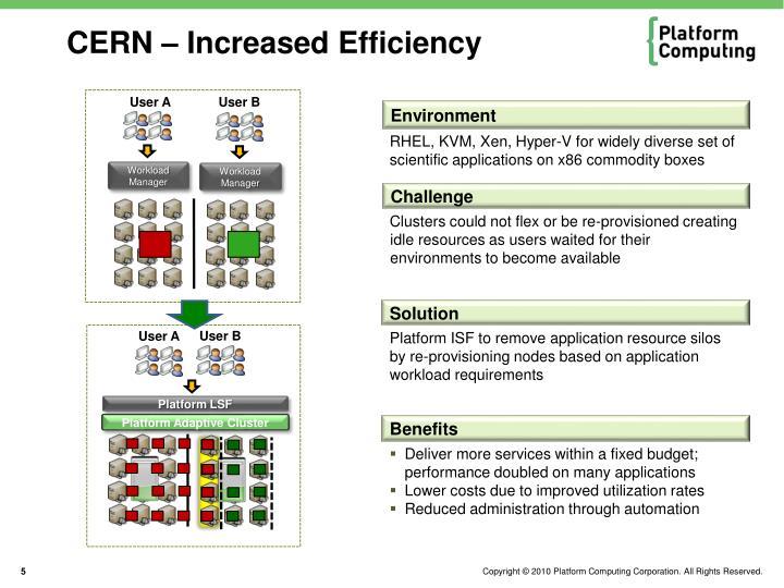 CERN – Increased Efficiency