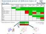 separation power of different types of bclpd