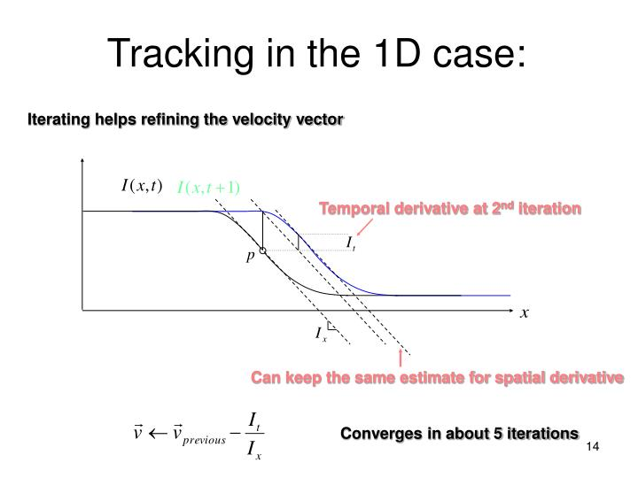 Temporal derivative at 2
