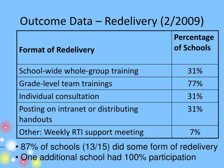 Outcome Data – Redelivery (2/2009)