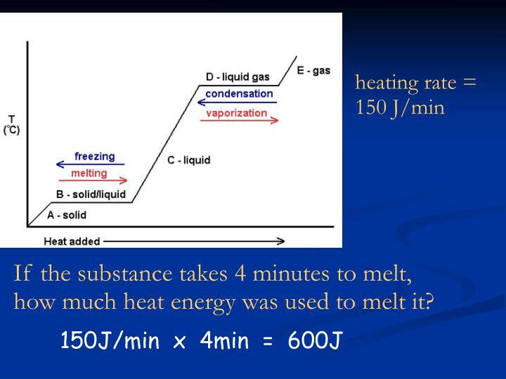 heating rate = 150 J/min