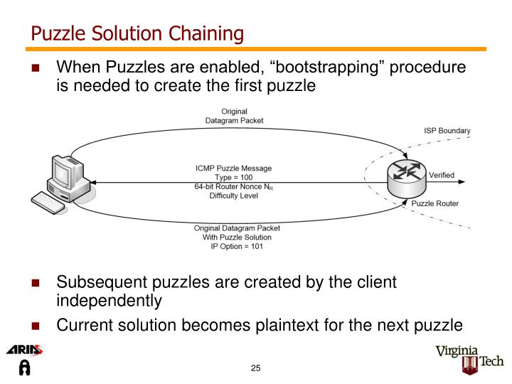 Puzzle Solution Chaining