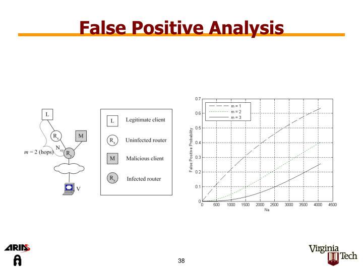 False Positive Analysis