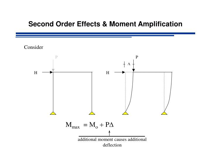 additional moment causes additional deflection