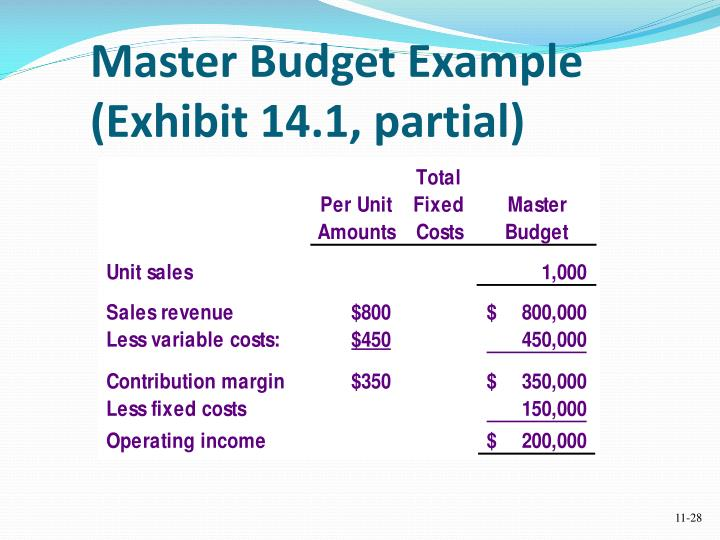 importance of master budget A master budget is a summary budget for the entire enterprise which embodies the summarized figures for various activities in simple words, it is the coordinated and summarized budget of the entire budgetary programme according to icwa england.
