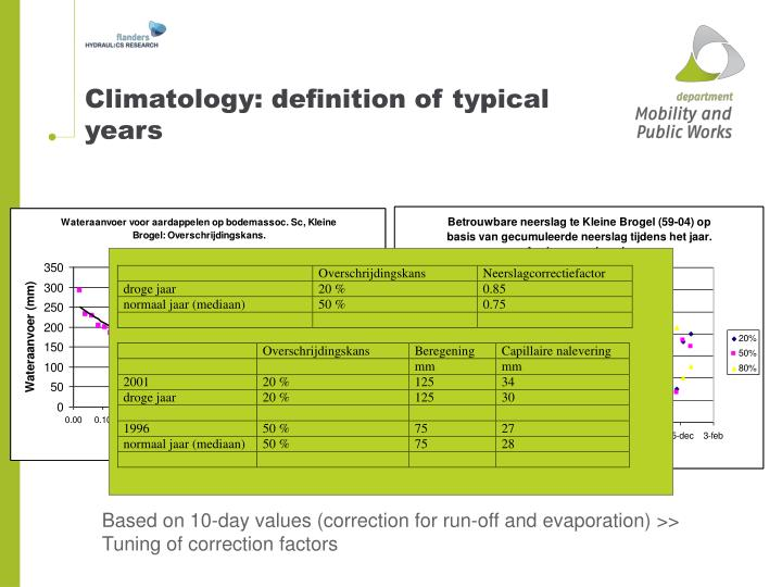 Climatology: definition of typical years