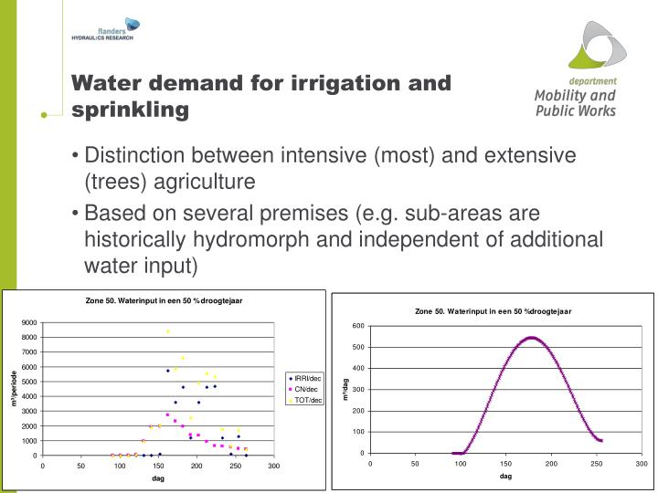 Water demand for irrigation and sprinkling