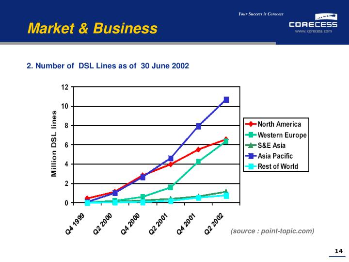 2. Number of  DSL Lines as of  30 June 2002