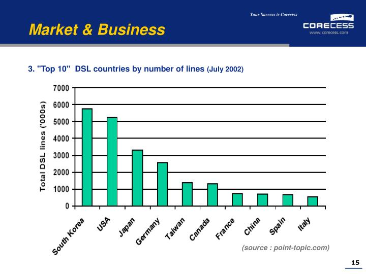 """3. """"Top 10""""  DSL countries by number of lines"""