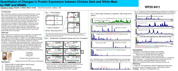 Quantitation of Changes in Protein Expression between Chicken Dark and White Meat