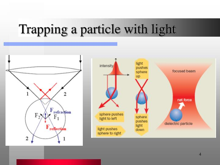 Trapping a particle with light