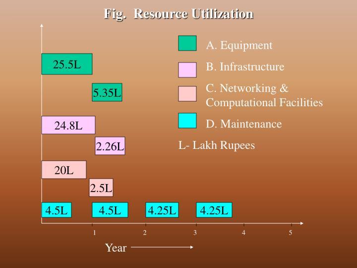 Fig.  Resource Utilization