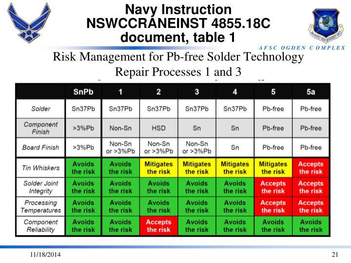 Navy Instruction