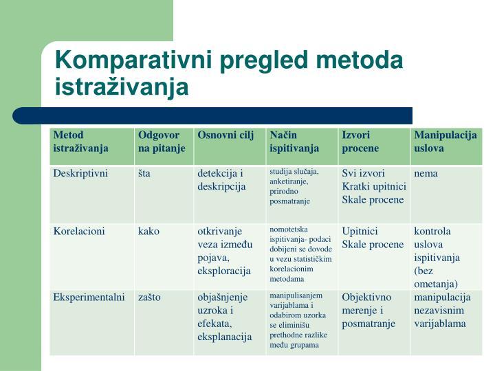 Komparativni pregled metoda istraživanja