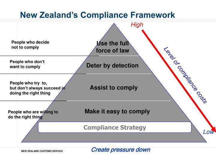 New Zealand's Compliance Framework