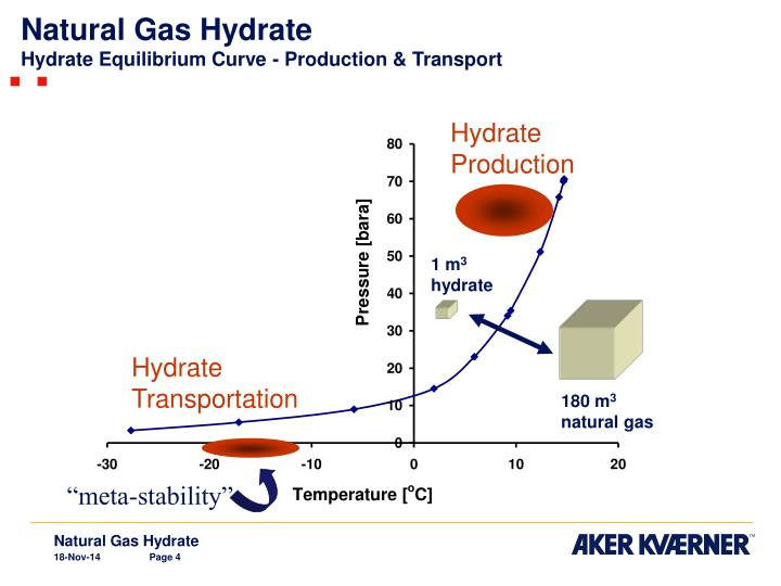 Ppt Natural Gas Hydrate Ngh A Method For Gas Storage