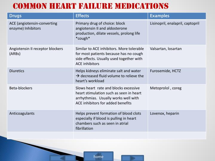 COMMON HEART FAILURE MEDICATIONS