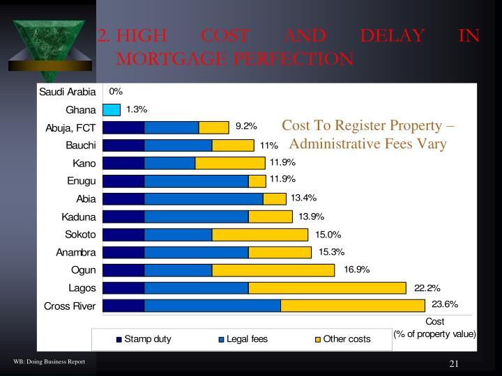 Cost To Register Property – Administrative Fees Vary
