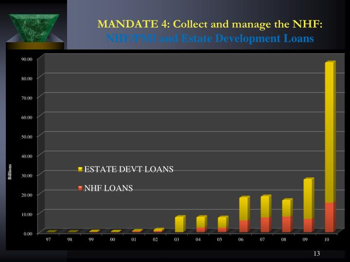 MANDATE 4: Collect and manage the NHF:
