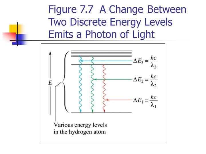 Figure 7.7  A Change