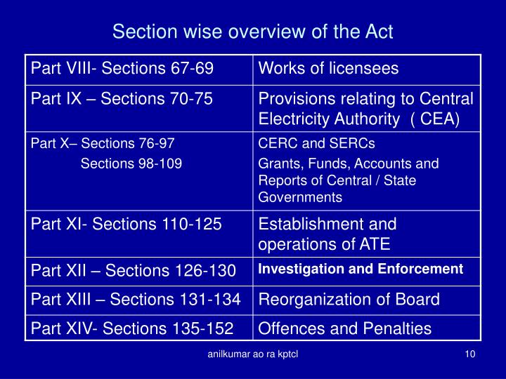 Section wise overview of the Act