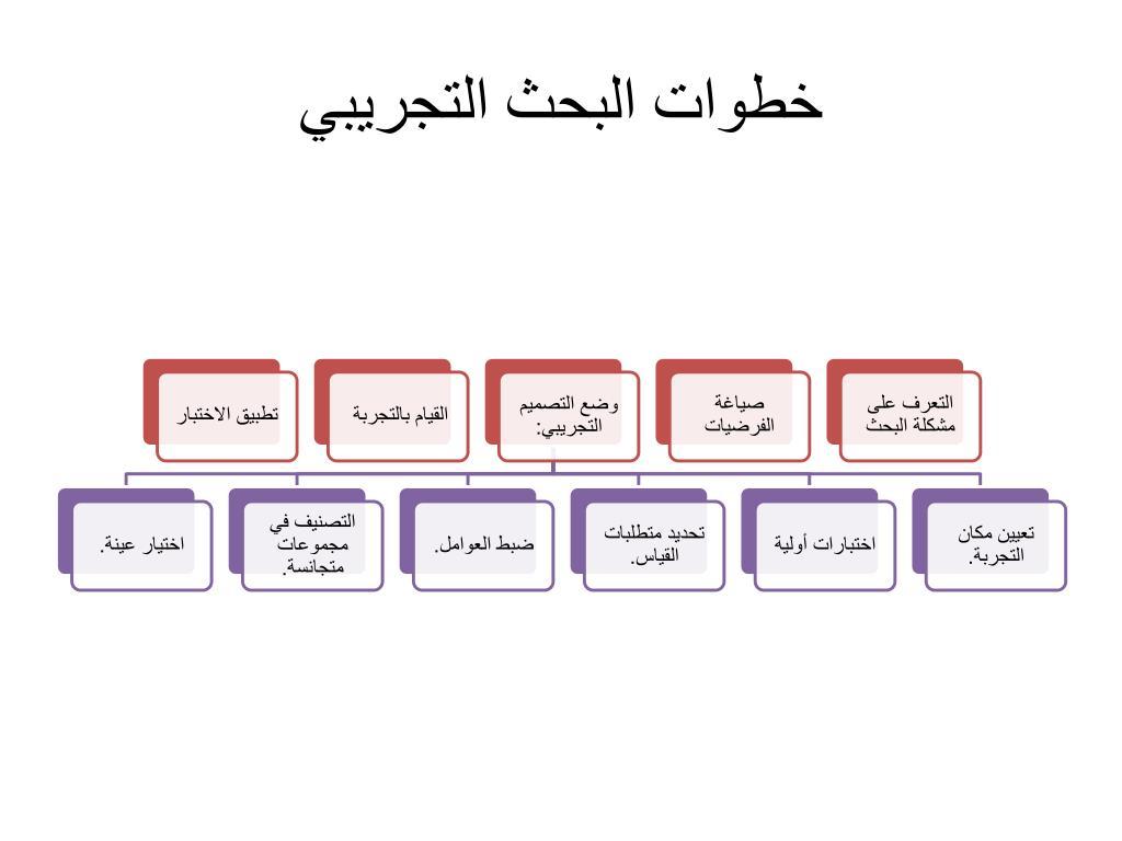 Ppt البحث التجريبي Powerpoint Presentation Free Download Id 6758894