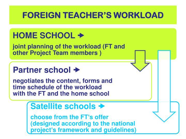FOREIGN TEACHER'S WORKLOAD