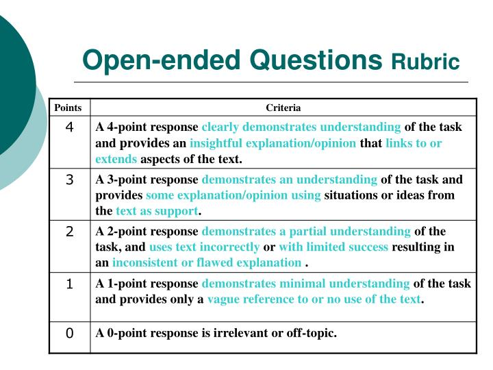 essay on open ended questions Explain the difference between open and closed questions and give examples explain the benefits of both explain the difference between direct.