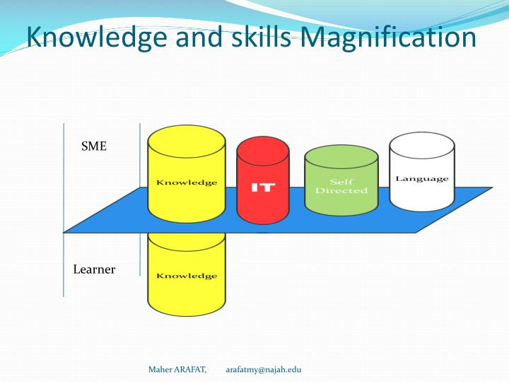 Knowledge and skills Magnification