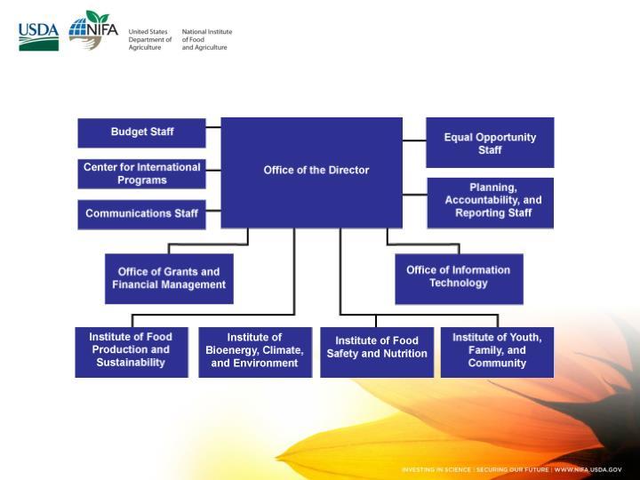 Federal update aida balsano national program leader abalsano nifada 202 720 4436