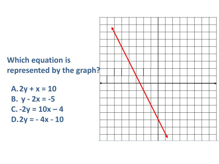 Which equation is represented by the graph?