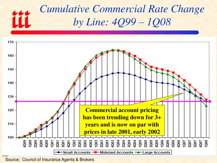 Cumulative Commercial Rate Change by Line: 4Q99 – 1Q08