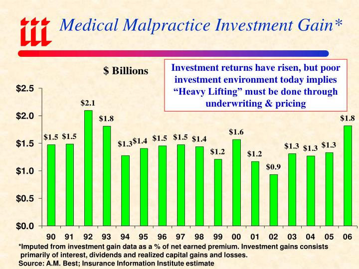 Medical Malpractice Investment Gain*