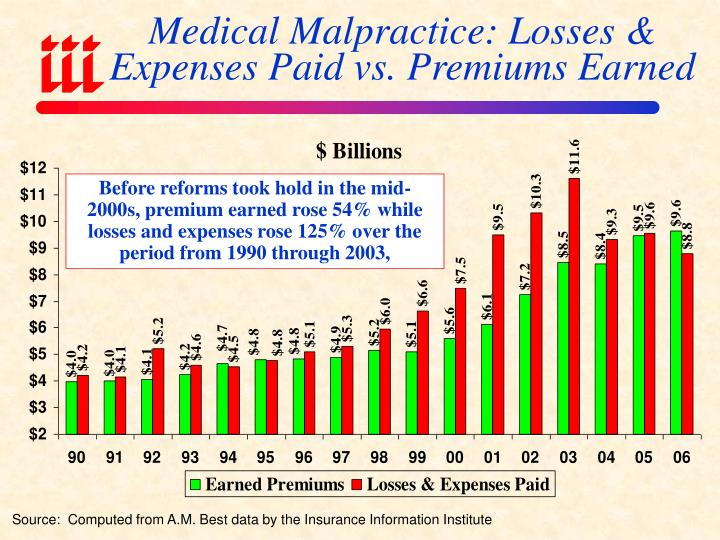 Medical Malpractice: Losses & Expenses Paid vs. Premiums Earned