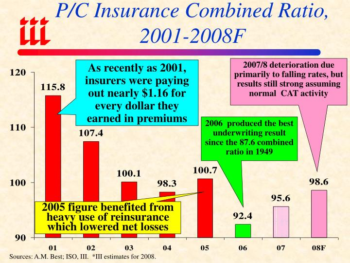 P/C Insurance Combined Ratio, 2001-2008F