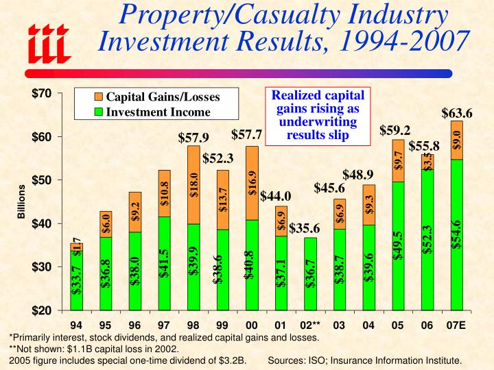 Property/Casualty Industry Investment Results, 1994-2007